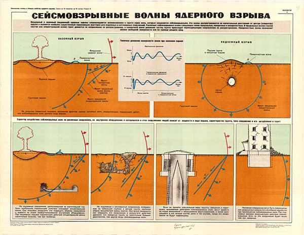 0042. Военный ретро плакат: Сеймовзрывные волны ядерного взрыва