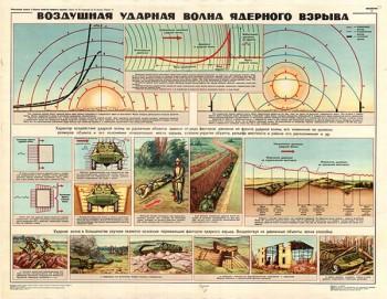 0043. Военный ретро плакат: Воздушная ударная волна ядерного взрыва