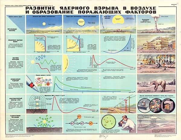 0044. Военный ретро плакат: Развитие ядерного взрыва в воздухе и образование поражающих факторов