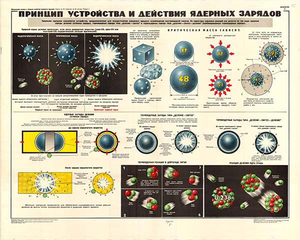 0046. Военный ретро плакат: Принцип устройства и действия ядерных зарядов