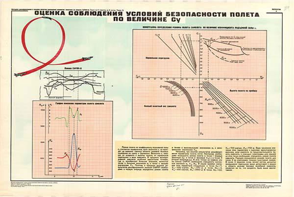 0047. Военный ретро плакат: Оценка условий безопасности полета по величине Су