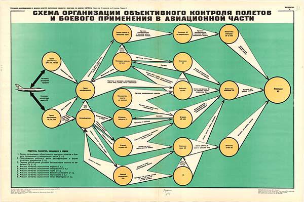 0049. Военный ретро плакат: Схема организации объективного контроля полетов и боевого применения в авиационной части