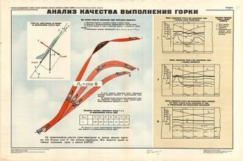 0051. Военный ретро плакат: Анализ качества выполнения горки