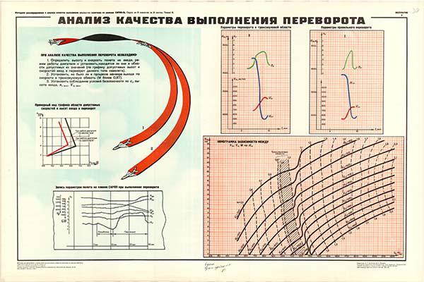 0052. Военный ретро плакат: Анализ качества выполнения переворота