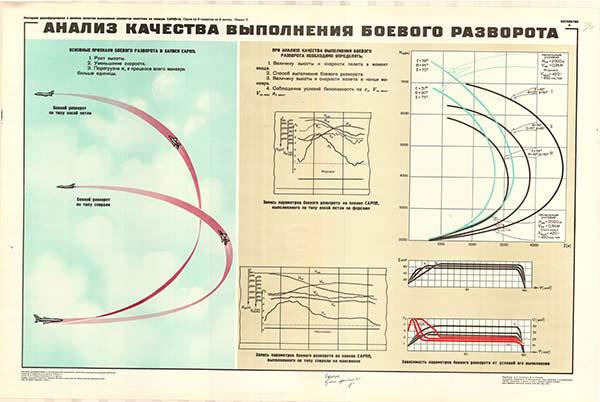 0053. Военный ретро плакат: Анализ качества выполнения боевого разворота