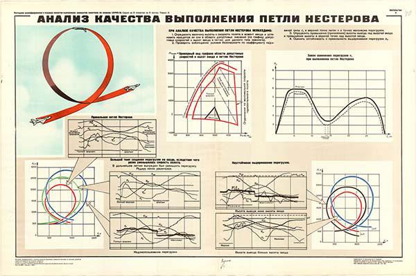 0054. Военный ретро плакат: Анализ качества выполнения петли Нестерова