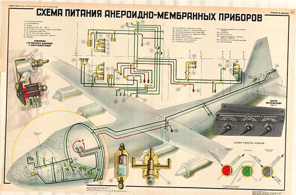 0063. Военный ретро плакат: Схема питания анероидно - мембранных приборов