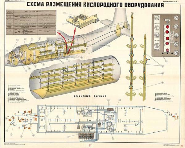 0064. Военный ретро плакат: Схема размещения кислородного оборудования