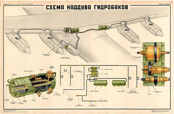 0065. Военный ретро плакат: Схема наддува гидробаков