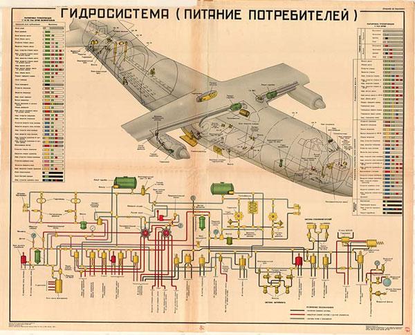0067. Военный ретро плакат: Гидросистема (питание потребителей)