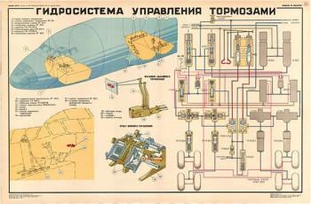 0068. Военный ретро плакат: Гидросистема управления тормозами