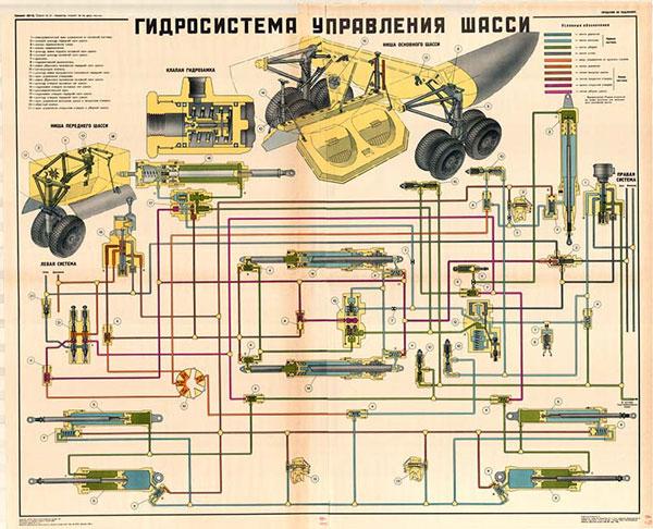 0069. Военный ретро плакат: Гидросистема управления шасси