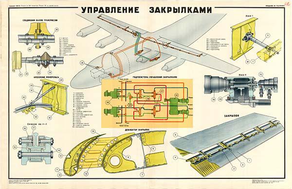 0072. Военный ретро плакат: Управление закрылками