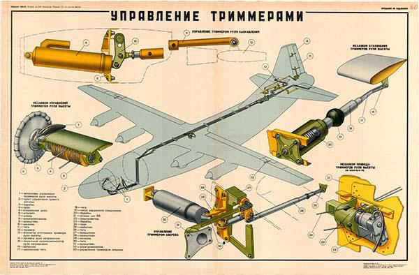 0073. Военный ретро плакат: Управления триммерами