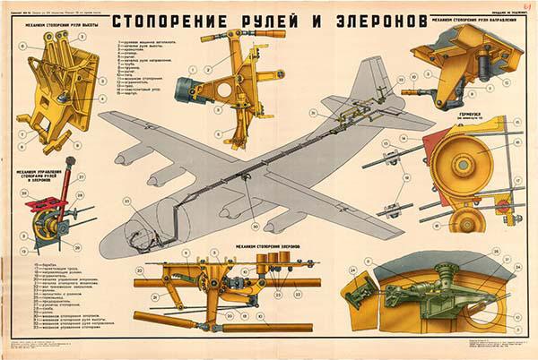 0074. Военный ретро плакат: Стопорение рулей и элеронов