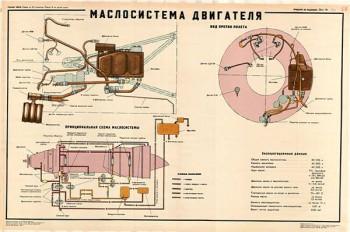 0076. Военный ретро плакат: Маслосистема двигателя
