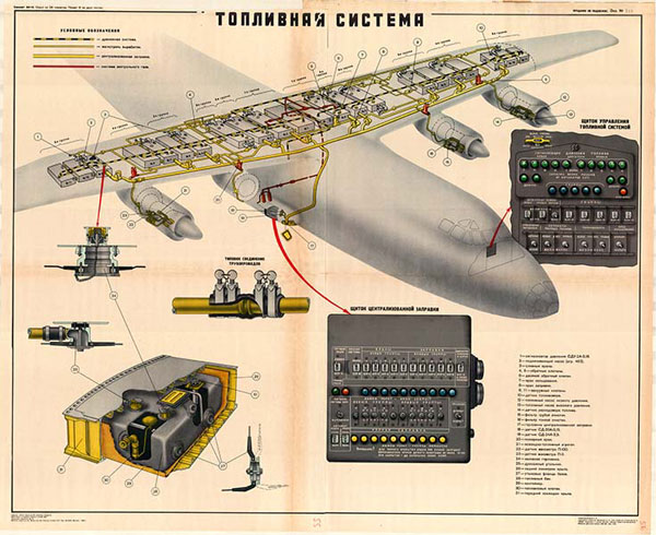 0078. Военный ретро плакат: Топливная система