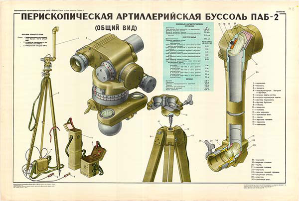 0085. Военный ретро плакат: Перископическая артиллерийская буссоль ПАБ 2