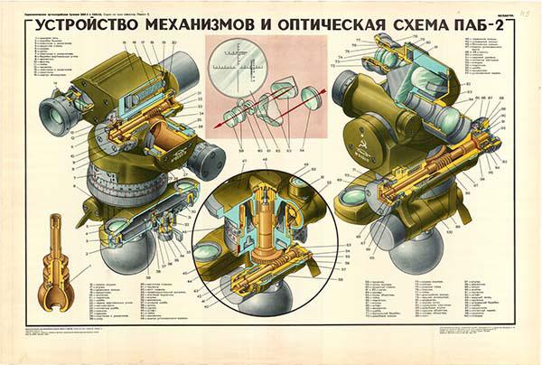 0086. Военный ретро плакат: Устройство механизмов и оптическая схема ПАБ 2
