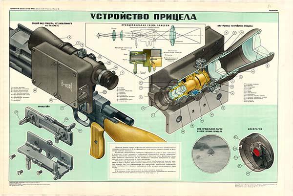 0088. Военный ретро плакат: Устройство прицела