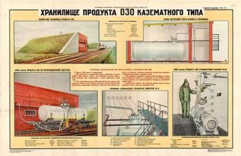 0177. Военный ретро плакат: Хранение продукта ОЗО казематного типа