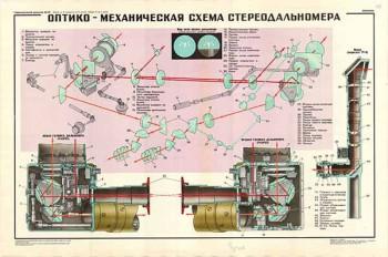 0192. Военный ретро плакат: Оптико - механическая схема стереодальномера