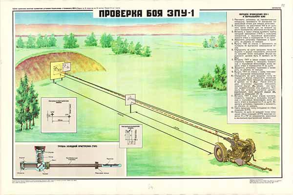 0193. Военный ретро плакат: Проверка боя ЗПУ-1