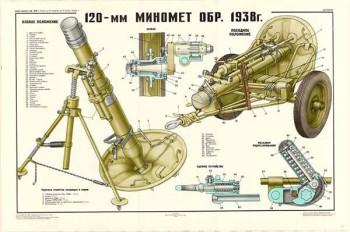 0197. Военный ретро плакат: 120-мм миномет образца 1938 г