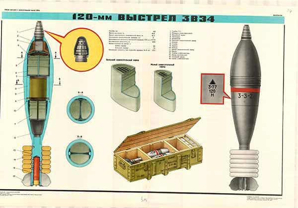 0203. Военный ретро плакат: 120-мм выстрел ЗВ34