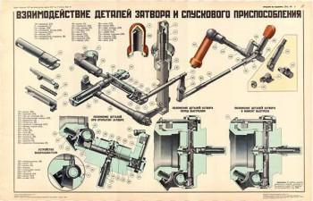 0210. Военный ретро плакат: Взаимодействие деталей затвора и спускового приспособления