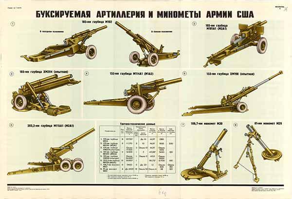 0219. Военный ретро плакат: Буксируемая артиллерия и минометы армии США
