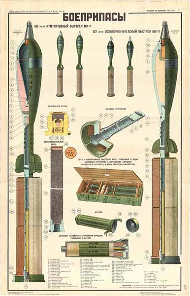 0226. Военный ретро плакат: Боеприпасы