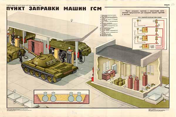 0244. Военный ретро плакат: Пункт заправки машин ГСМ