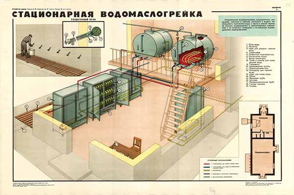 0245. Военный ретро плакат: Стационарная водомаслогрейка