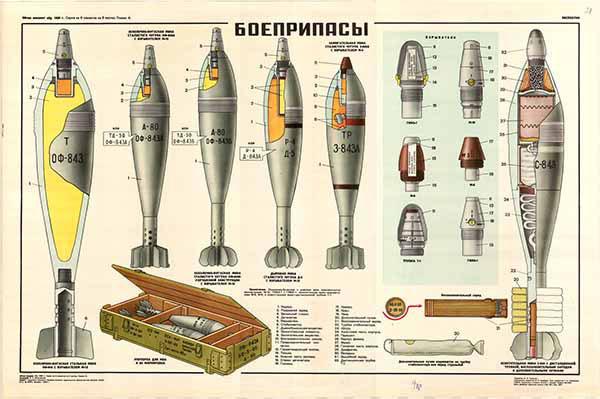 0251. Военный ретро плакат: Боеприпасы