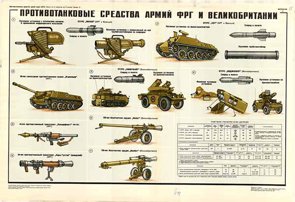0253. Военный ретро плакат: Противотанковые средства армий ФРГ и Великобритании