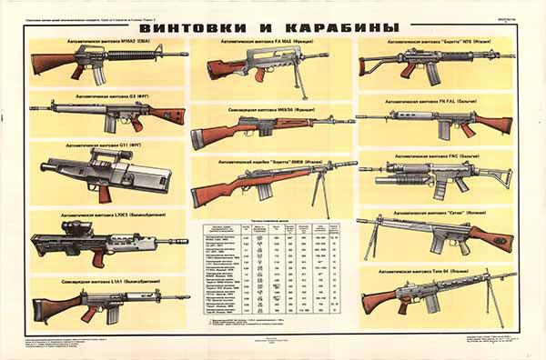 0257. Военный ретро плакат: Винтовки и карабины