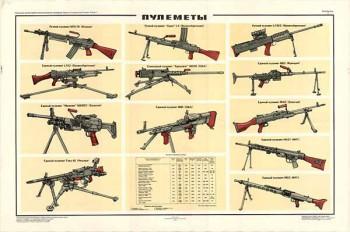 0258. Военный ретро плакат: Пулеметы
