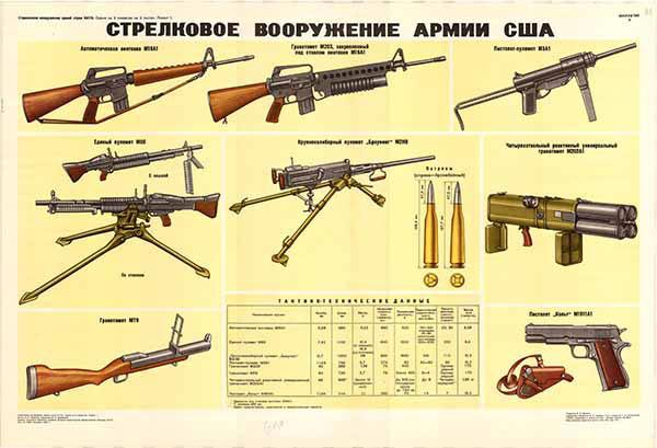 0260. Военный ретро плакат: Стрелковое вооружение армии США