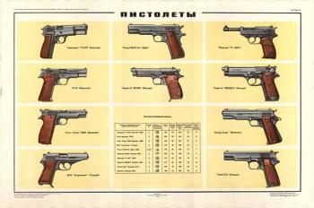 0261. Военный ретро плакат: Пистолеты