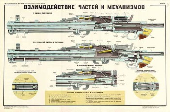 0267. Военный ретро плакат: Взаимодействие частей и механизмов