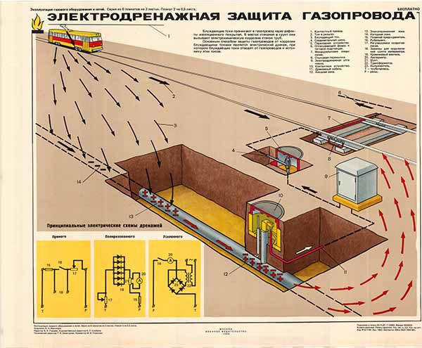 0299. Военный ретро плакат: Электродренажная защита газопровода