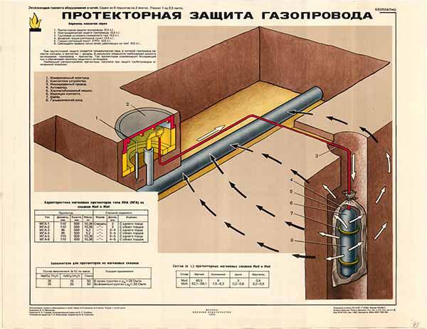 0300. Военный ретро плакат: Протекторная защита газопровода