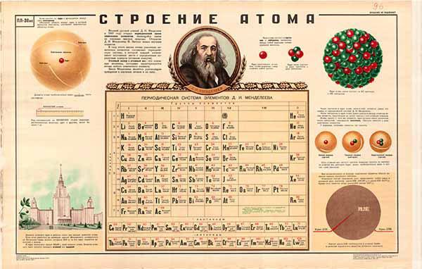 0309. Военный ретро плакат: Строение атома