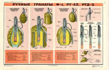 0394. Военный ретро плакат: Ручные гранаты Ф-1, РГ-42, РГД-5